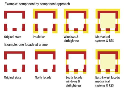 Pianificare l'Efficientamento Energetico degli Edifici Esistenti