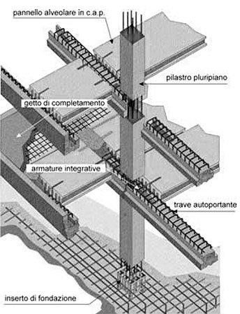 Schema montaggio sistema costruttivo k