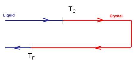 Ciclo termico di un materiale a cambiamento di fase