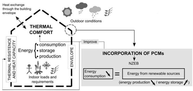 La-casa-nZEB-con-pcm-come-sistema-termodinamico-attivo