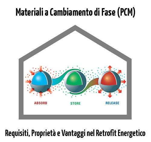 Materiali a Cambiamento di Fase per il Retrofit Energetico di Edifici Esistenti