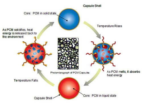Meccanismo di funzionamento dei materiali a cambiamento di fase pcm