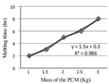 Relazione quantità pcm e tempo di fusione
