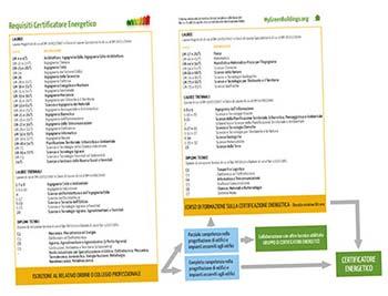 Requisiti-certificatore-energetico-scheda-drp-75-2013