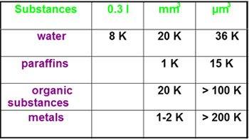 Variazione della temperatura in funzione dello spessore