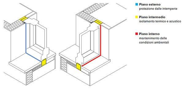 Piani-Funzionali-serramento