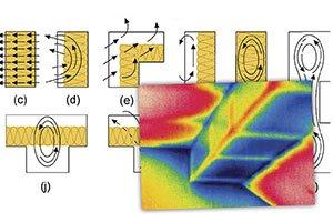 Bypass termico e termografia min