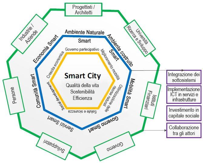Definizione di una Smart City