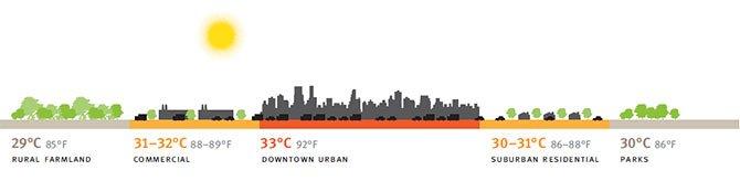 Isola-di-calore-e-temperature-urbane