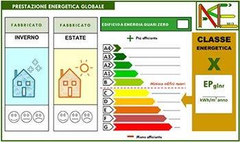 Nuove-linee-guida-certificazione-energetica-edifici