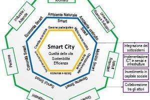 Smart-City-definizione