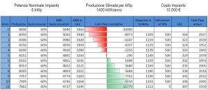 Analisi-economica-fotovoltaico-senza-batteria-accumulo-tesla