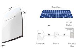 Batteria-Teslamotors-Powerwall-per-accumulo-fotovoltaico