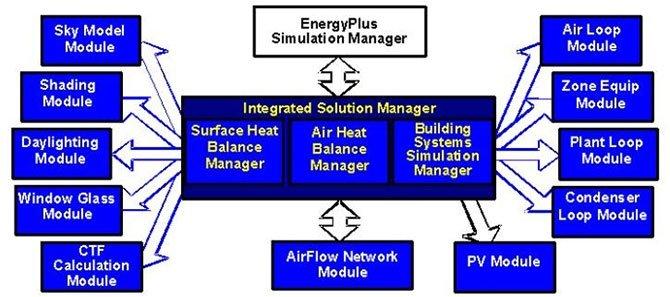 I-moduli-di-Energyplus