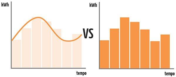 Simulazione energetica in regime dinamico e semi-stazionario
