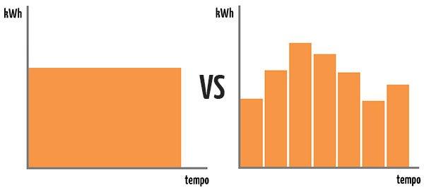 Simulazione energetica in regime stazionario e semi-stazionario