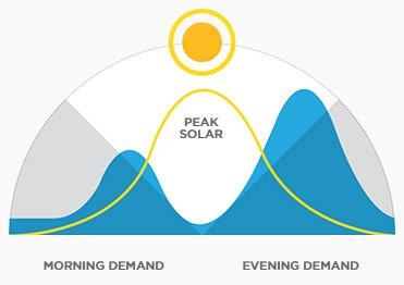 Richiesta energia elettrica e disponibilità diurna energia solare