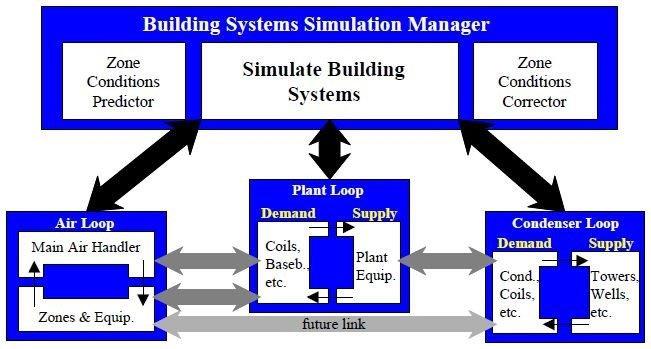 Sistema-di-simulazione-energetica-dinamica-di-Energyplus