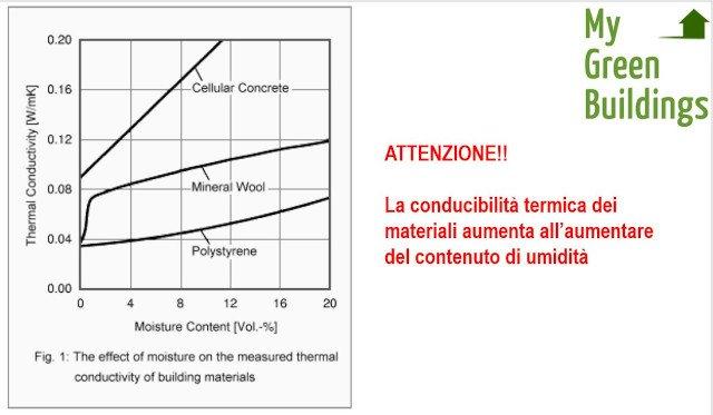 Contenuto umidità varia conducibilità termica materiali