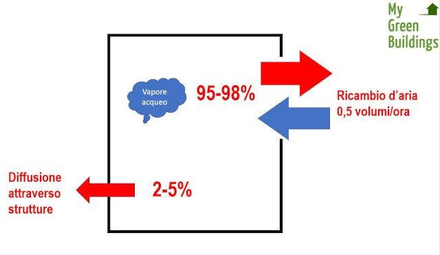 Percentuale umidità trasporta per diffusione e ventilazione